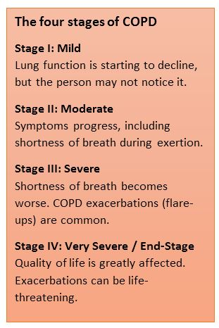 End-Stage COPD: COPD at the End of Life & What to Expect